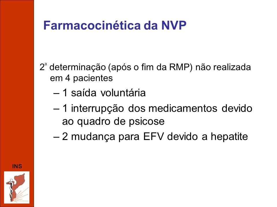Farmacocinética da NVP