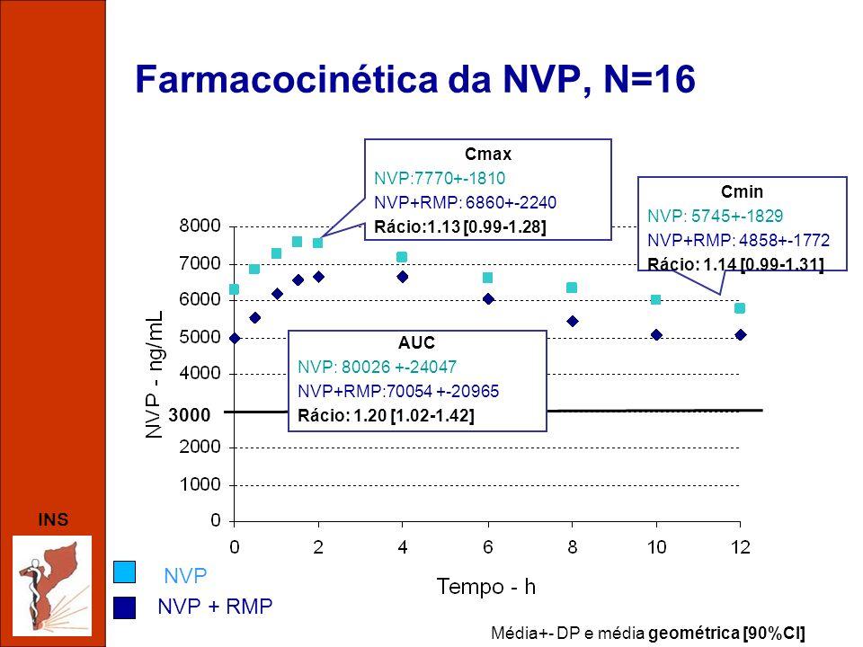 Farmacocinética da NVP, N=16
