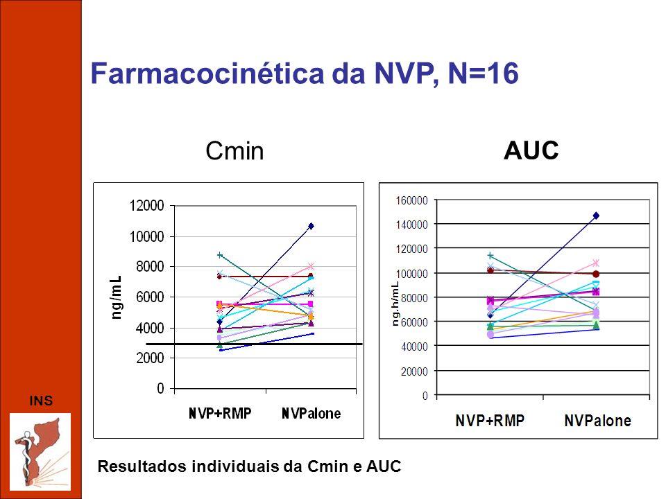 Resultados individuais da Cmin e AUC