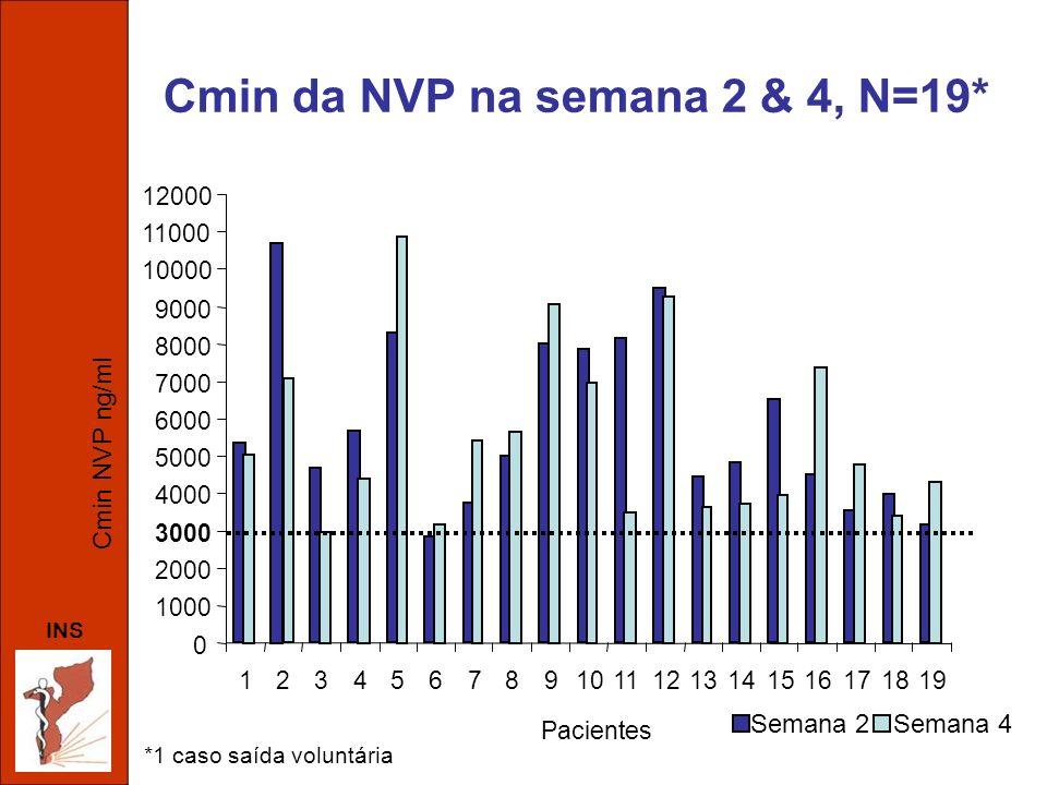 Cmin da NVP na semana 2 & 4, N=19*