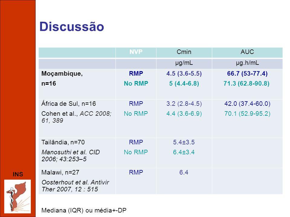 Discussão NVP Cmin AUC µg/mL µg.h/mL Moçambique, n=16 RMP No RMP
