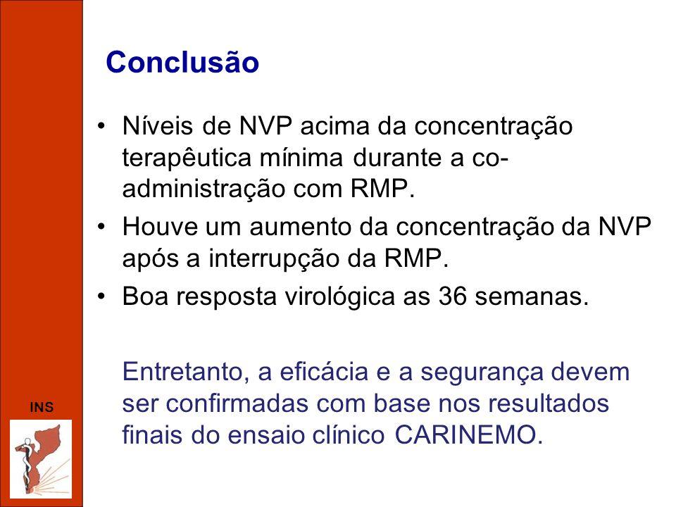 Conclusão Níveis de NVP acima da concentração terapêutica mínima durante a co-administração com RMP.
