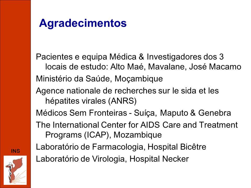 Agradecimentos Pacientes e equipa Médica & Investigadores dos 3 locais de estudo: Alto Maé, Mavalane, José Macamo.