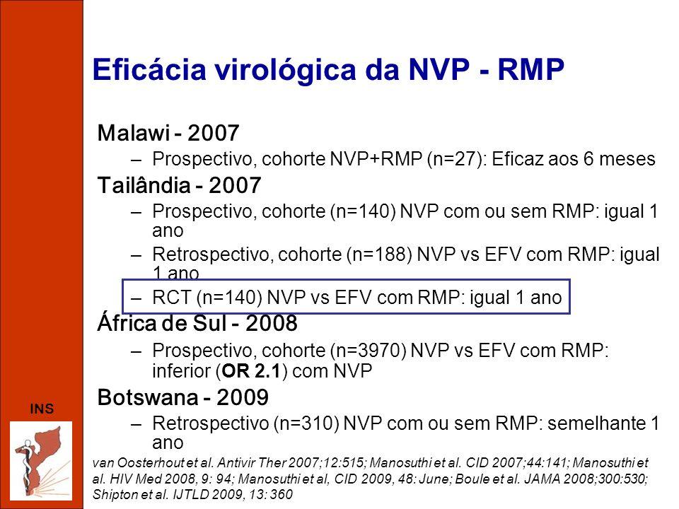 Eficácia virológica da NVP - RMP