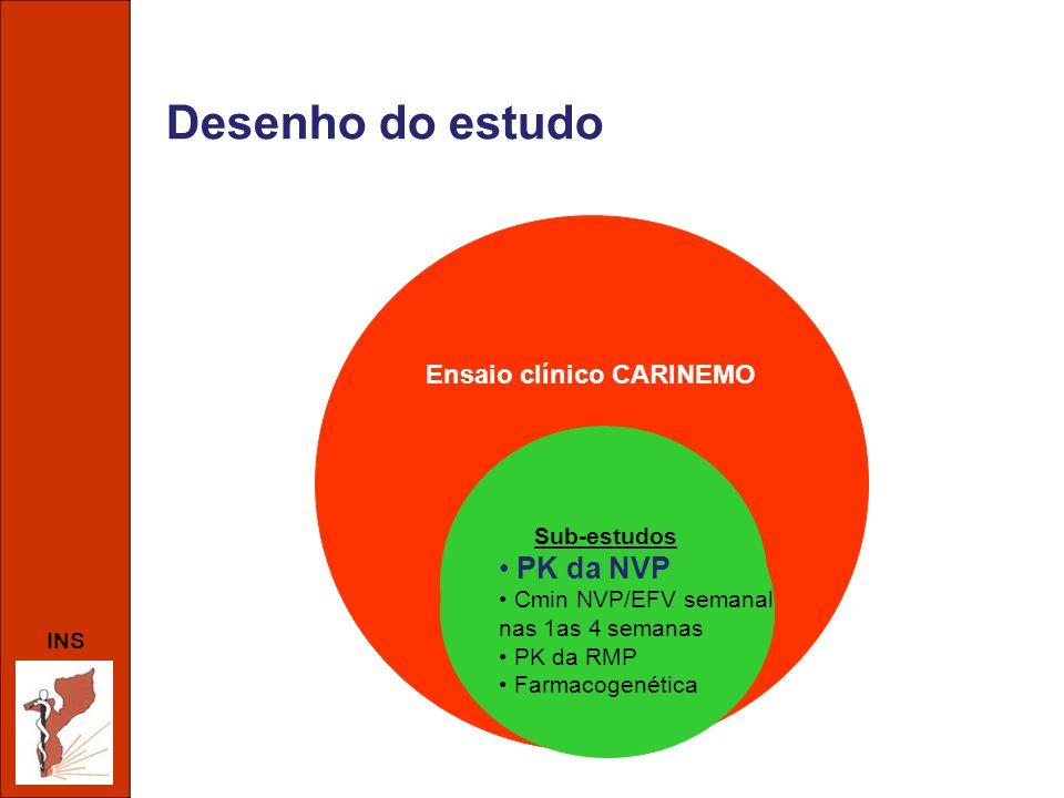 Desenho do estudo PK da NVP Ensaio clínico CARINEMO Sub-estudos