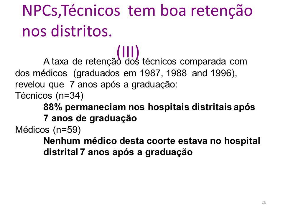 NPCs,Técnicos tem boa retenção nos distritos. (III)