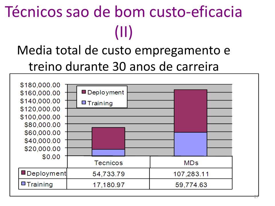Técnicos sao de bom custo-eficacia (II) Media total de custo empregamento e treino durante 30 anos de carreira