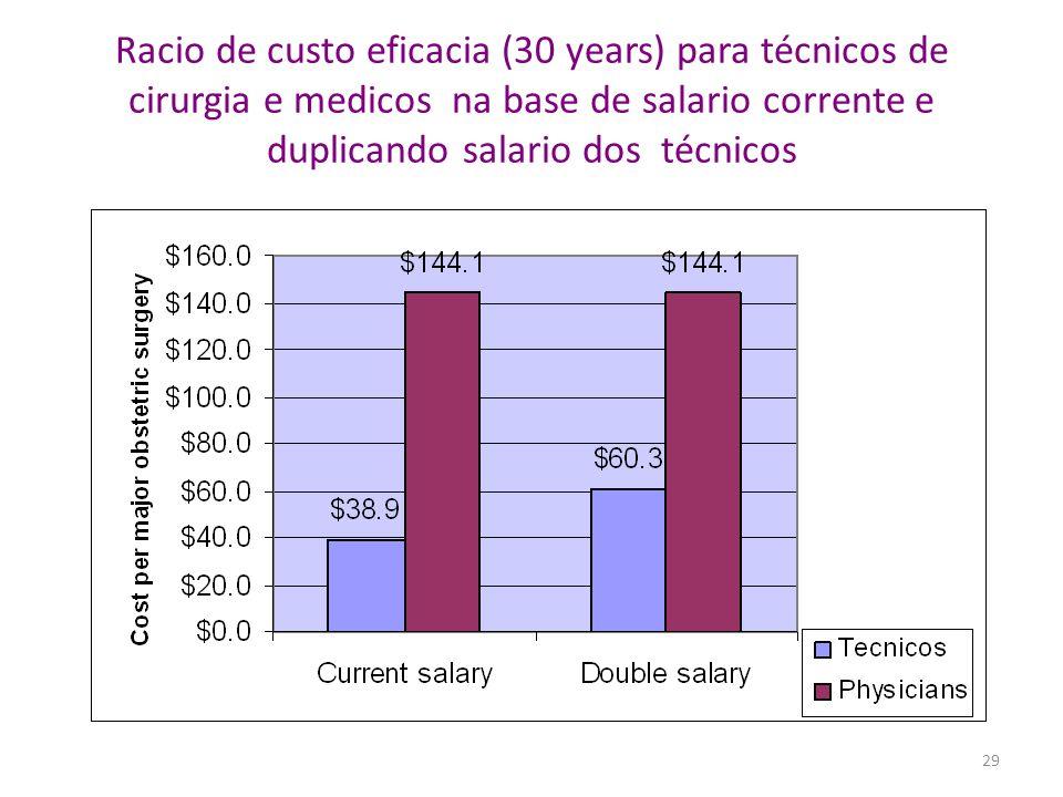 Racio de custo eficacia (30 years) para técnicos de cirurgia e medicos na base de salario corrente e duplicando salario dos técnicos