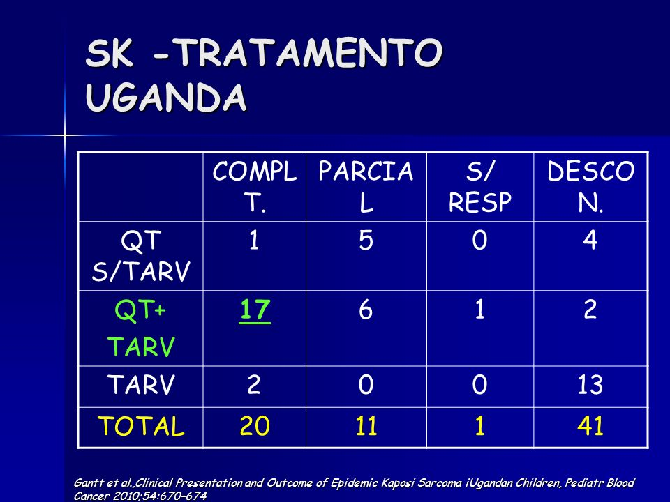 SK -TRATAMENTO UGANDA COMPLT. PARCIAL S/ RESP DESCON. QT S/TARV 1 5 4