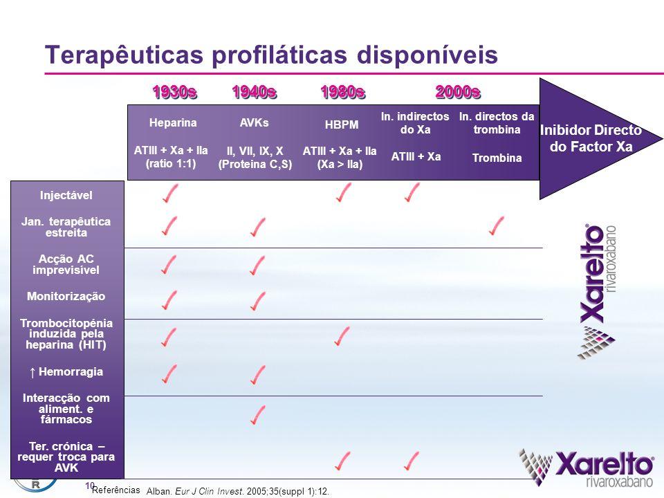 Terapêuticas profiláticas disponíveis