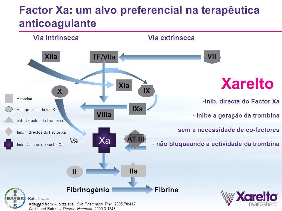 Factor Xa: um alvo preferencial na terapêutica anticoagulante