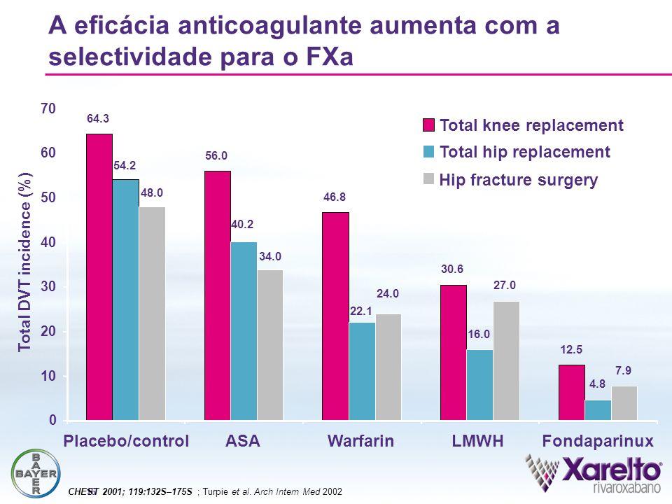 A eficácia anticoagulante aumenta com a selectividade para o FXa