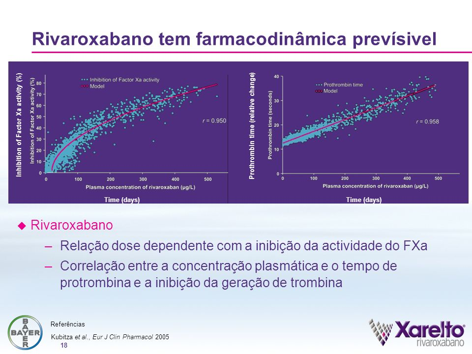 Rivaroxabano tem farmacodinâmica prevísivel