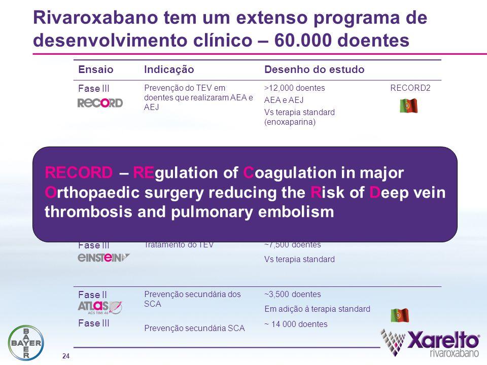 Rivaroxabano tem um extenso programa de desenvolvimento clínico – 60