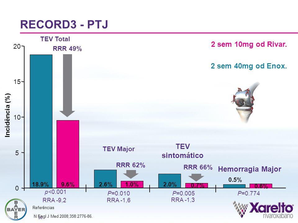 RECORD3 - PTJ 2 sem 10mg od Rivar. 2 sem 40mg od Enox. TEV sintomático