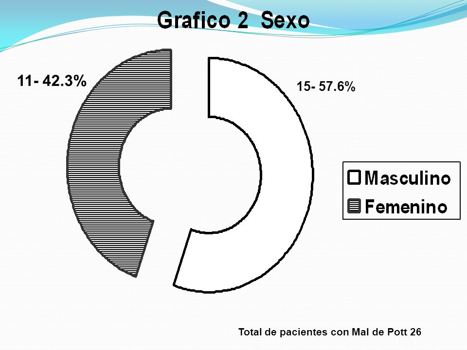 11- 42.3% 15- 57.6% Total de pacientes con Mal de Pott 26