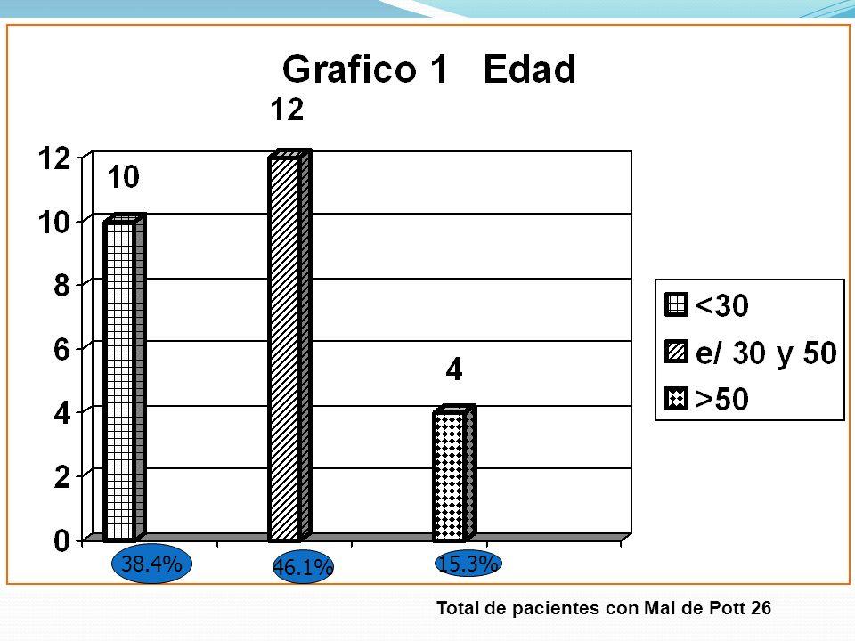 38.4% 46.1% 15.3% Total de pacientes con Mal de Pott 26