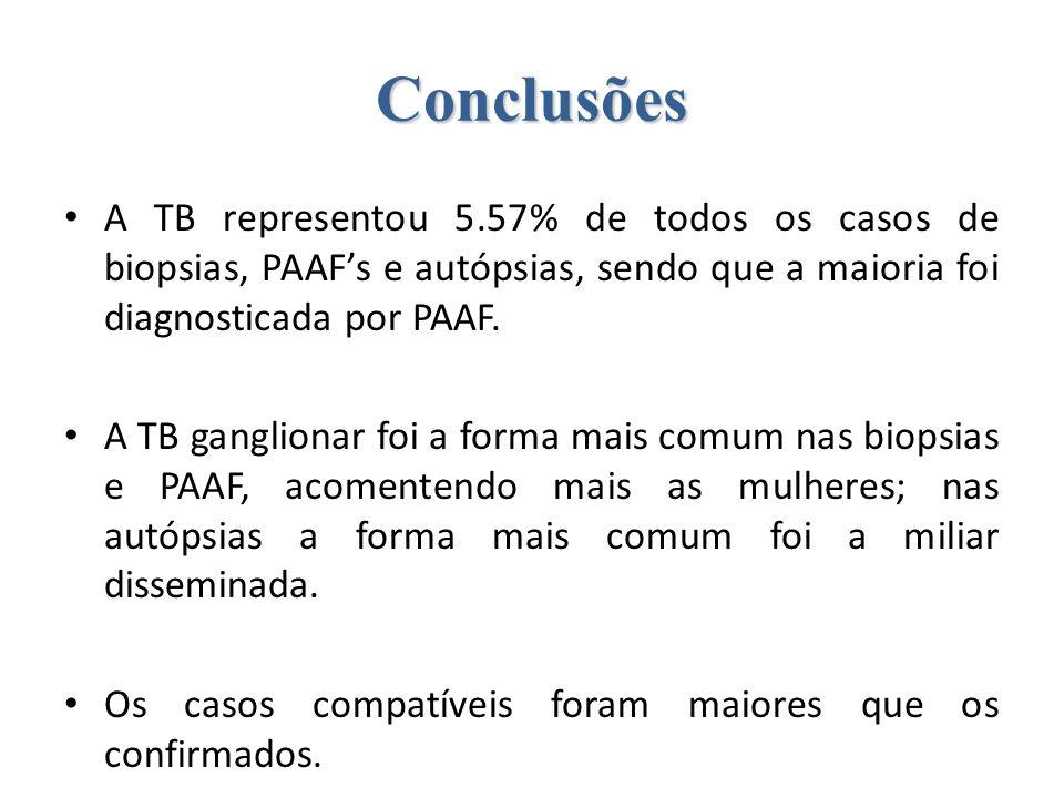 ConclusõesA TB representou 5.57% de todos os casos de biopsias, PAAF's e autópsias, sendo que a maioria foi diagnosticada por PAAF.