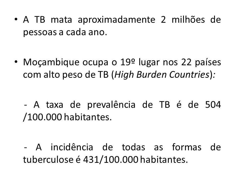 A TB mata aproximadamente 2 milhões de pessoas a cada ano.