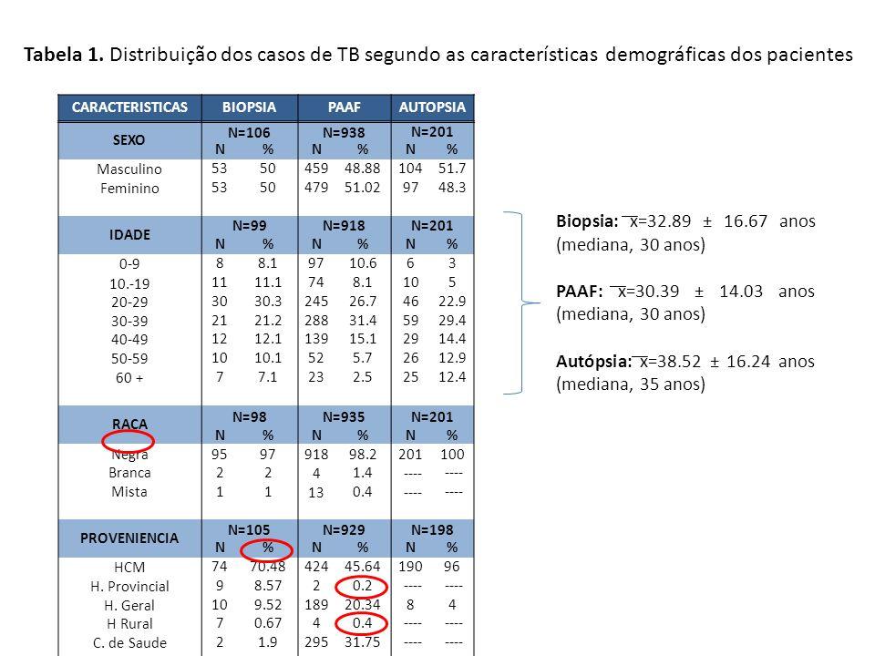 Tabela 1. Distribuição dos casos de TB segundo as características demográficas dos pacientes