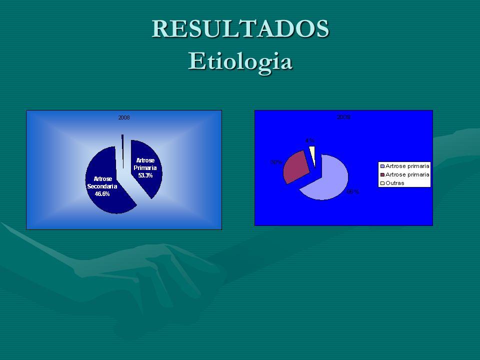 RESULTADOS Etiologia