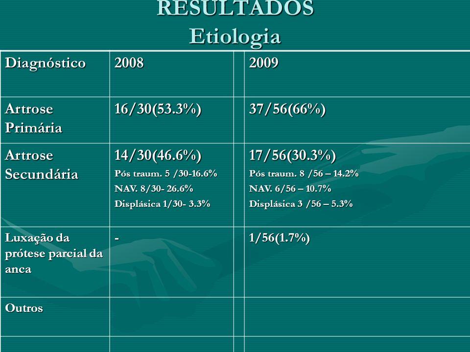 RESULTADOS Etiologia Diagnóstico 2008 2009 Artrose Primária