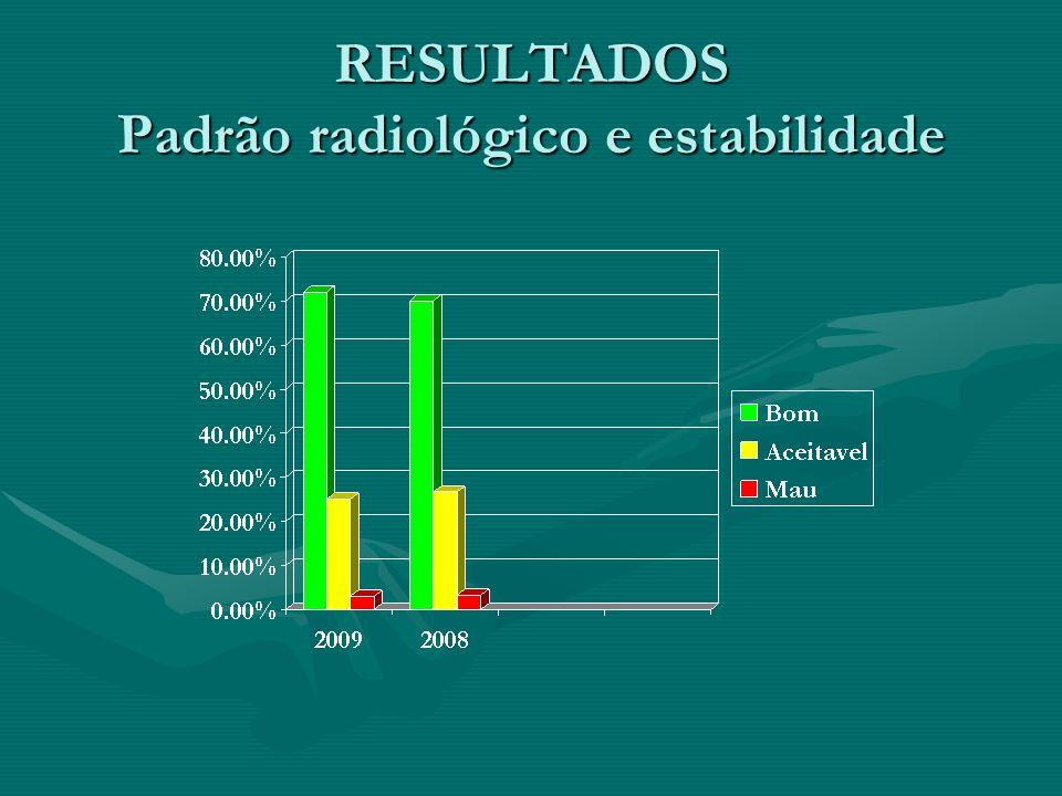 RESULTADOS Padrão radiológico e estabilidade