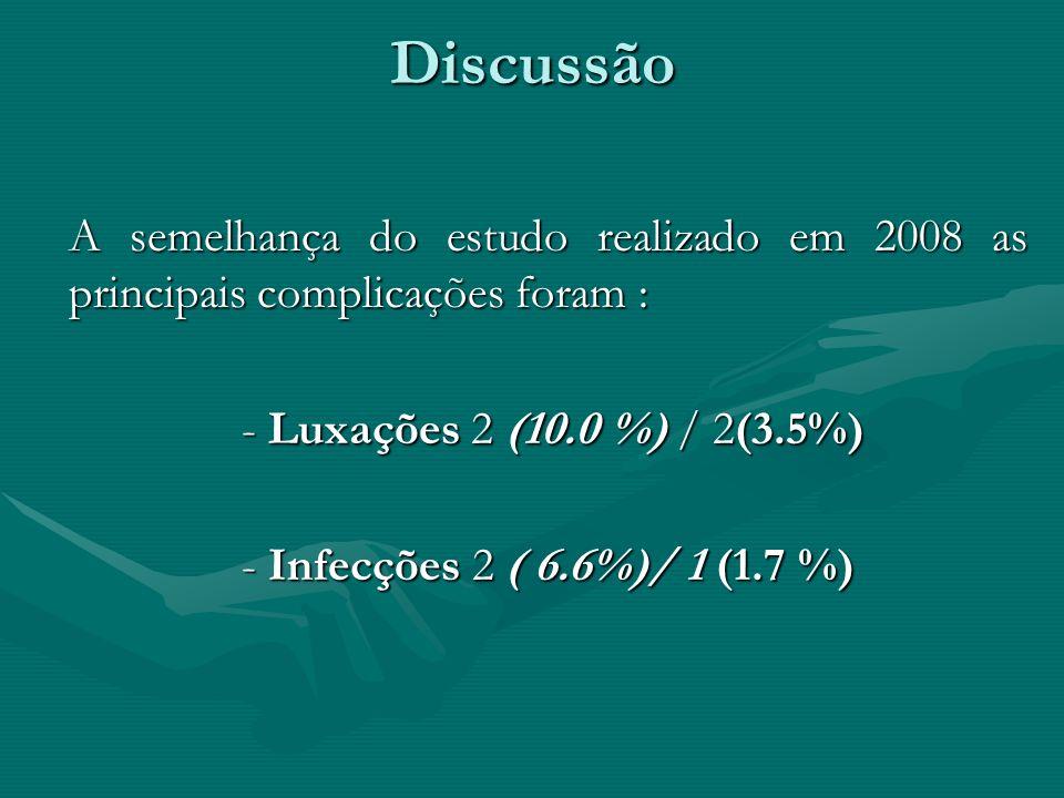 Discussão A semelhança do estudo realizado em 2008 as principais complicações foram : - Luxações 2 (10.0 %) / 2(3.5%)