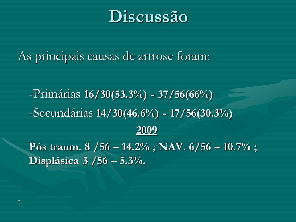 Discussão As principais causas de artrose foram: