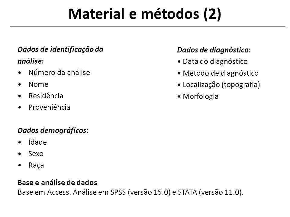 Material e métodos (2) Dados de identificação da análise: