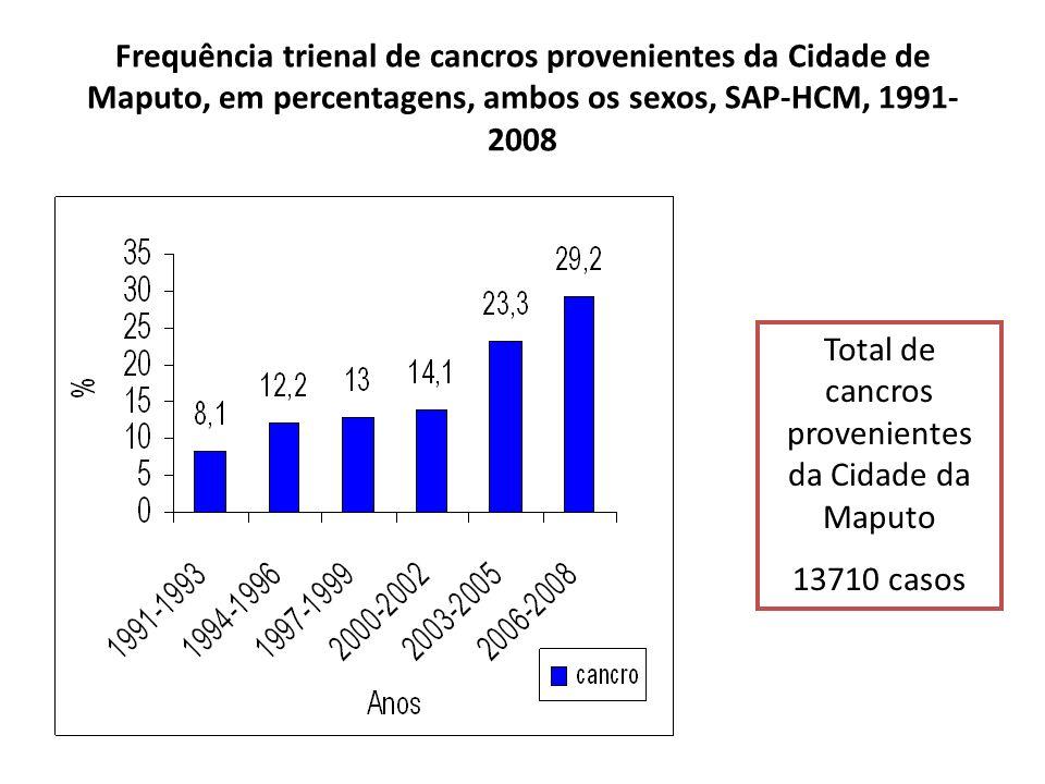 Total de cancros provenientes da Cidade da Maputo