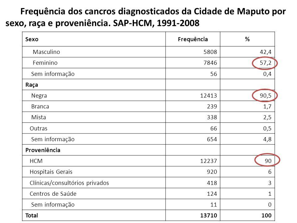 Frequência dos cancros diagnosticados da Cidade de Maputo por sexo, raça e proveniência. SAP-HCM, 1991-2008