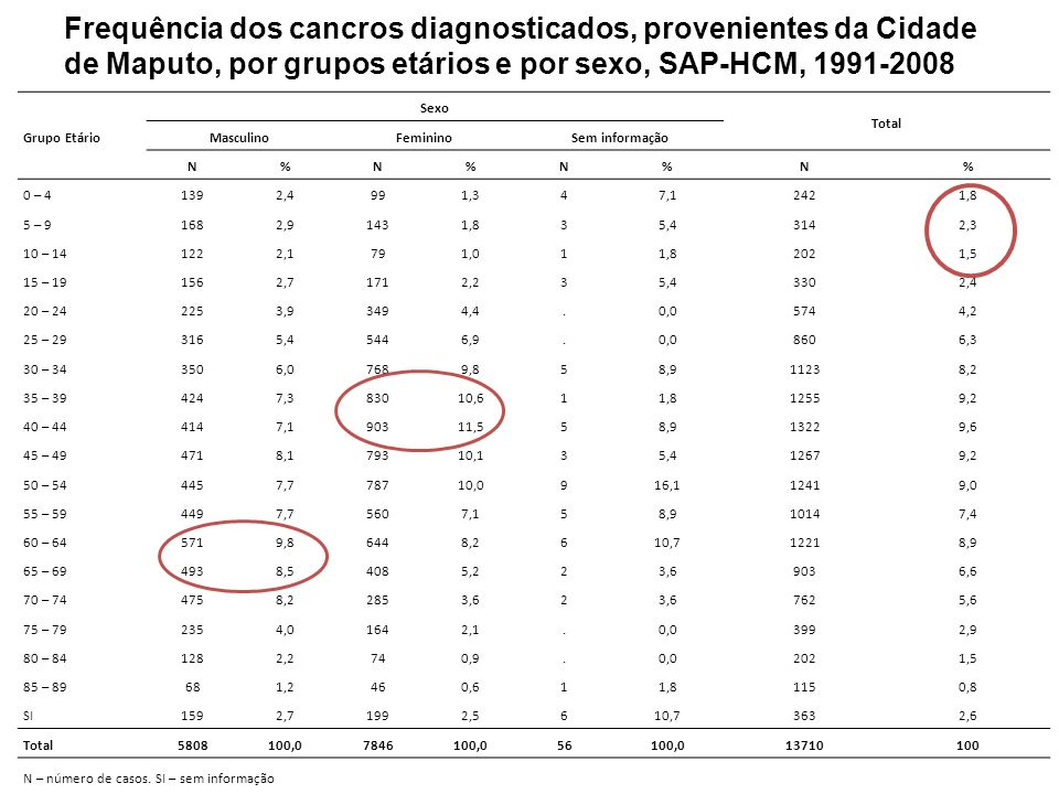 Grupo EtárioSexo. Total. Masculino. Feminino. Sem informação. N. % 0 – 4. 139. 2,4. 99. 1,3. 4. 7,1.