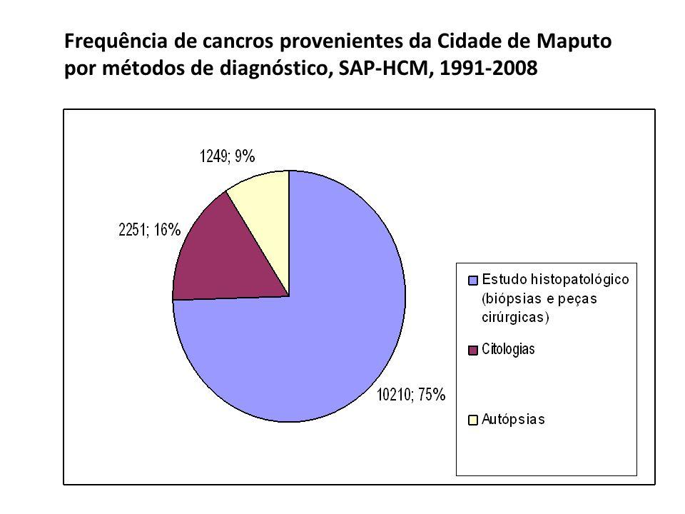 Frequência de cancros provenientes da Cidade de Maputo por métodos de diagnóstico, SAP-HCM, 1991-2008