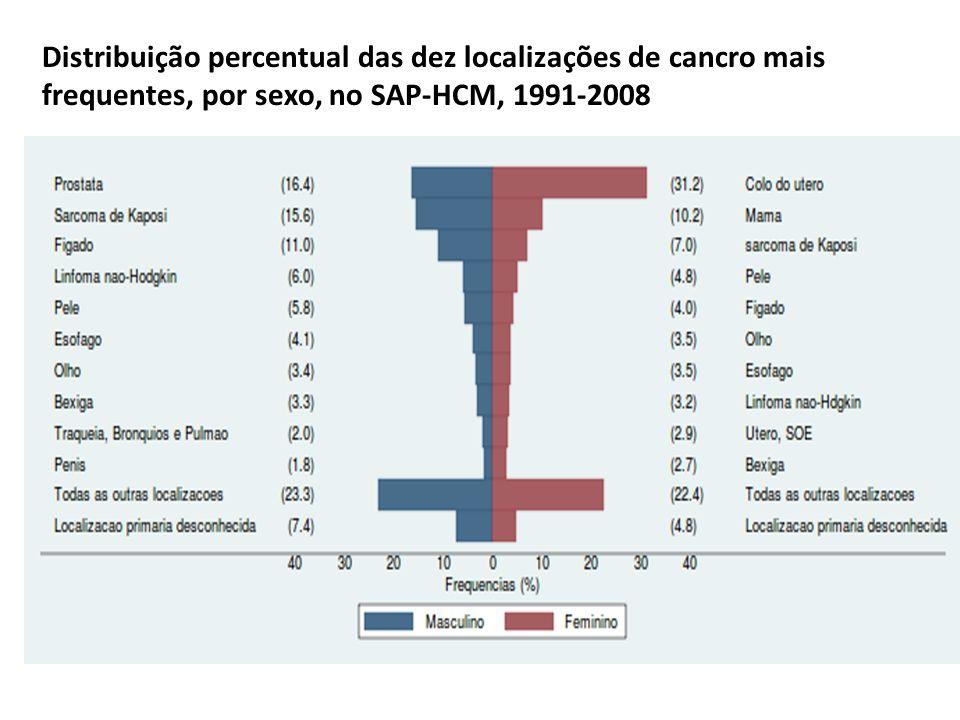 Distribuição percentual das dez localizações de cancro mais frequentes, por sexo, no SAP-HCM, 1991-2008