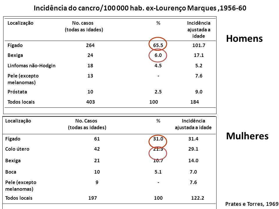 Incidência do cancro/100 000 hab. ex-Lourenço Marques ,1956-60