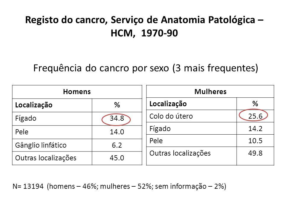 Registo do cancro, Serviço de Anatomia Patológica – HCM, 1970-90