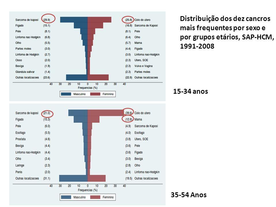 Distribuição dos dez cancros mais frequentes por sexo e por grupos etários, SAP-HCM, 1991-2008