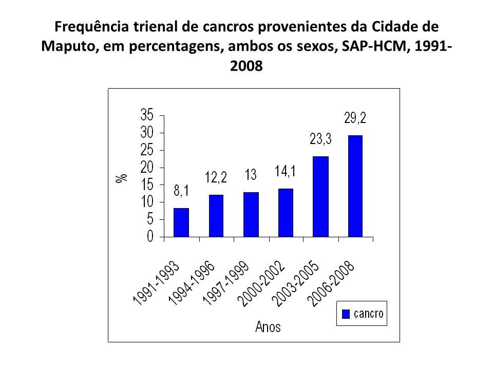 Frequência trienal de cancros provenientes da Cidade de Maputo, em percentagens, ambos os sexos, SAP-HCM, 1991-2008