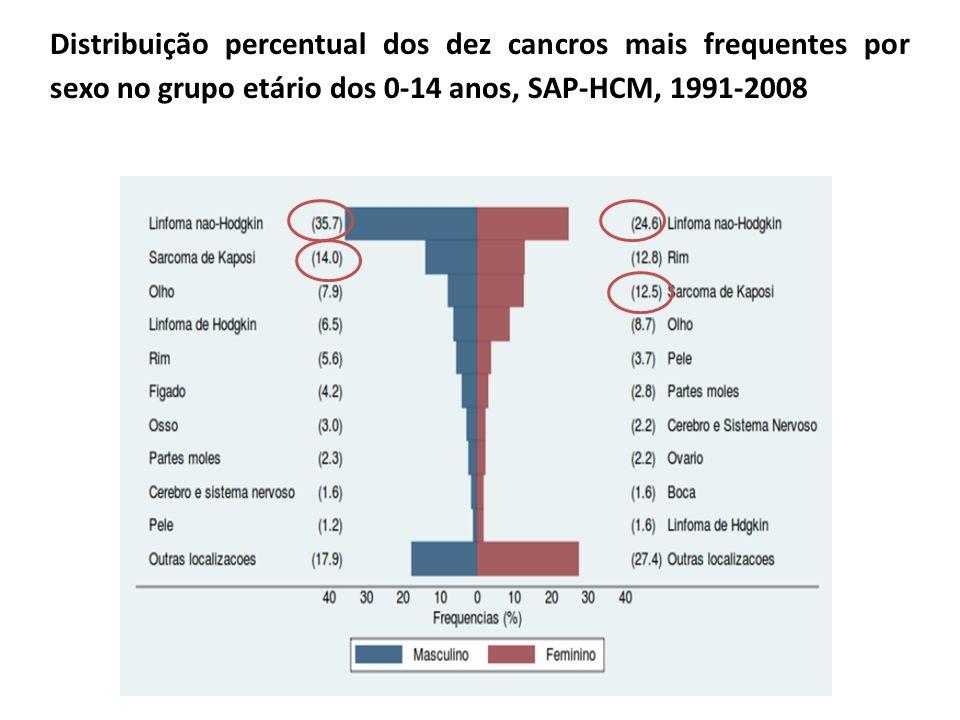 Distribuição percentual dos dez cancros mais frequentes por sexo no grupo etário dos 0-14 anos, SAP-HCM, 1991-2008