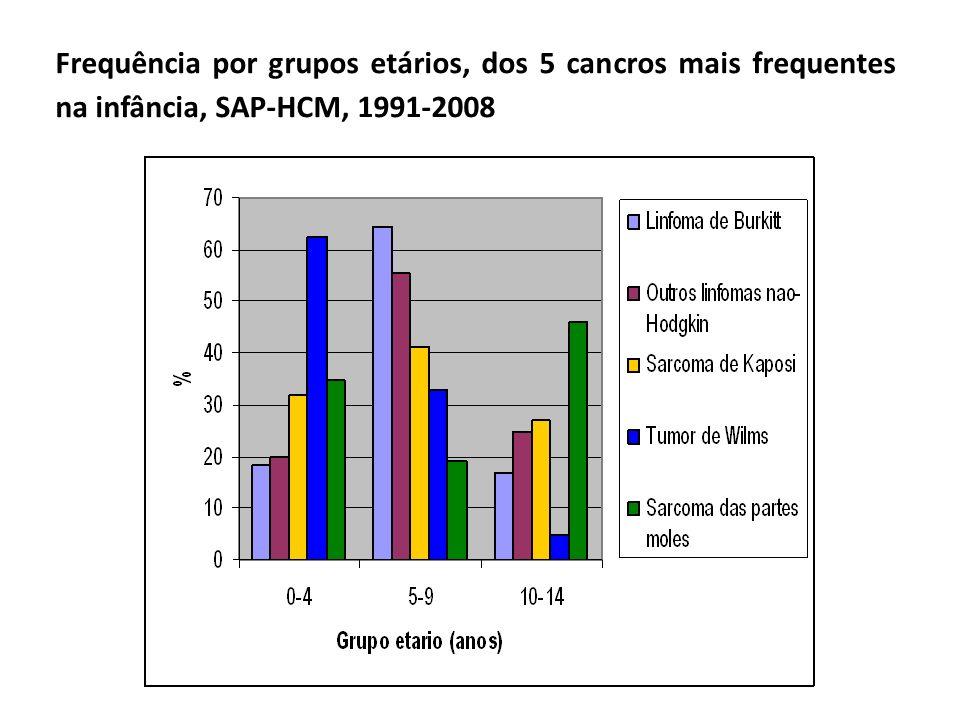 Frequência por grupos etários, dos 5 cancros mais frequentes na infância, SAP-HCM, 1991-2008