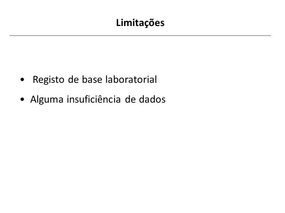Limitações Registo de base laboratorial Alguma insuficiência de dados