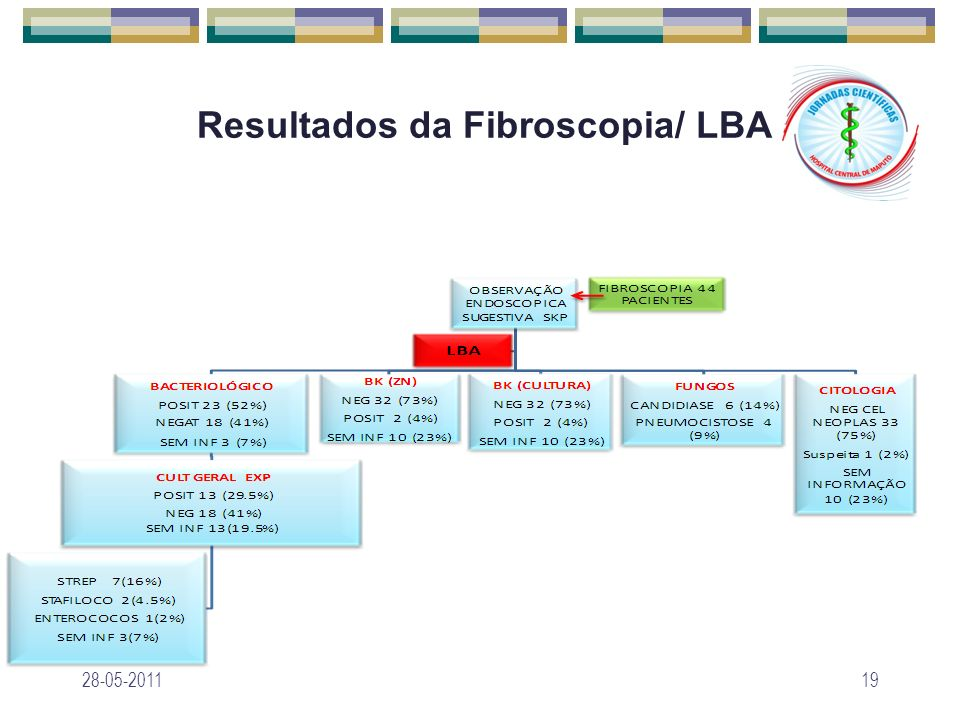 Resultados da Fibroscopia/ LBA