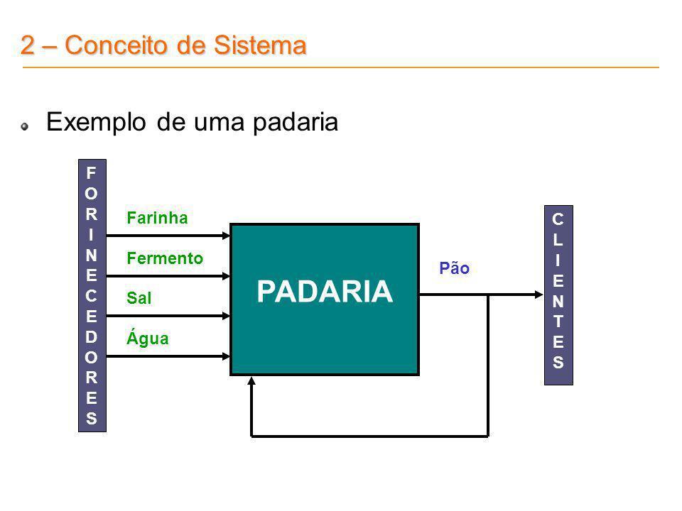 PADARIA 2 – Conceito de Sistema Exemplo de uma padaria F OR INE