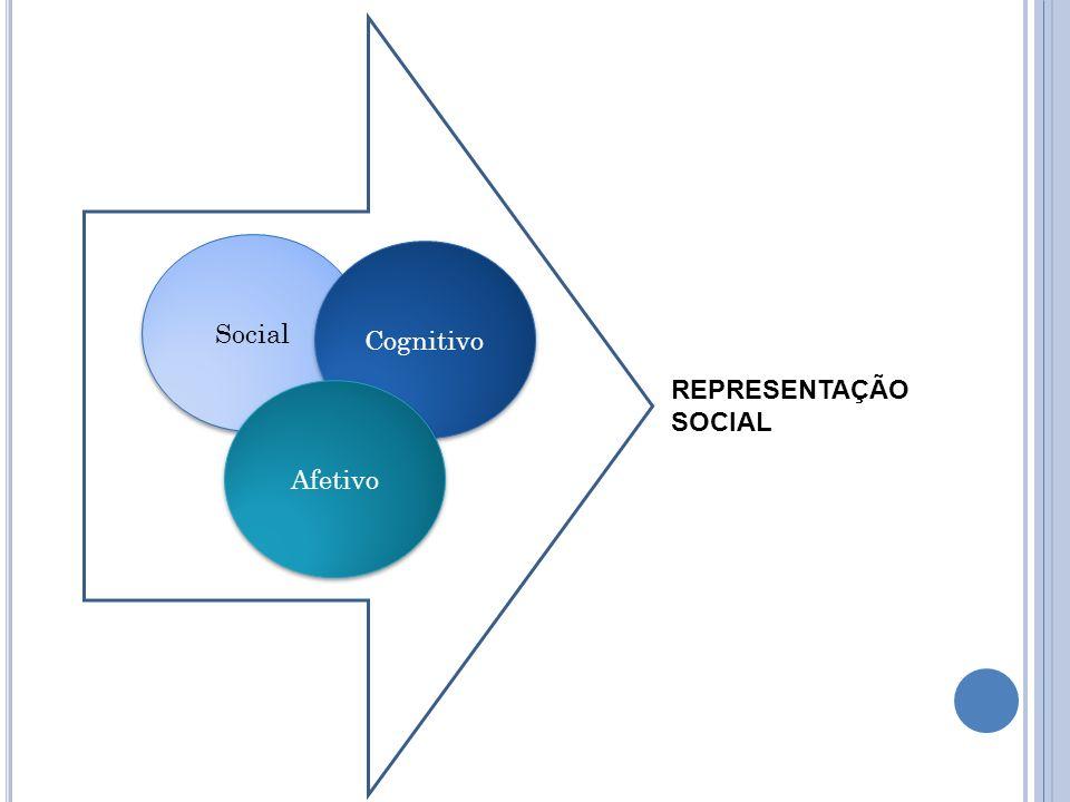Social Cognitivo REPRESENTAÇÃO SOCIAL Afetivo