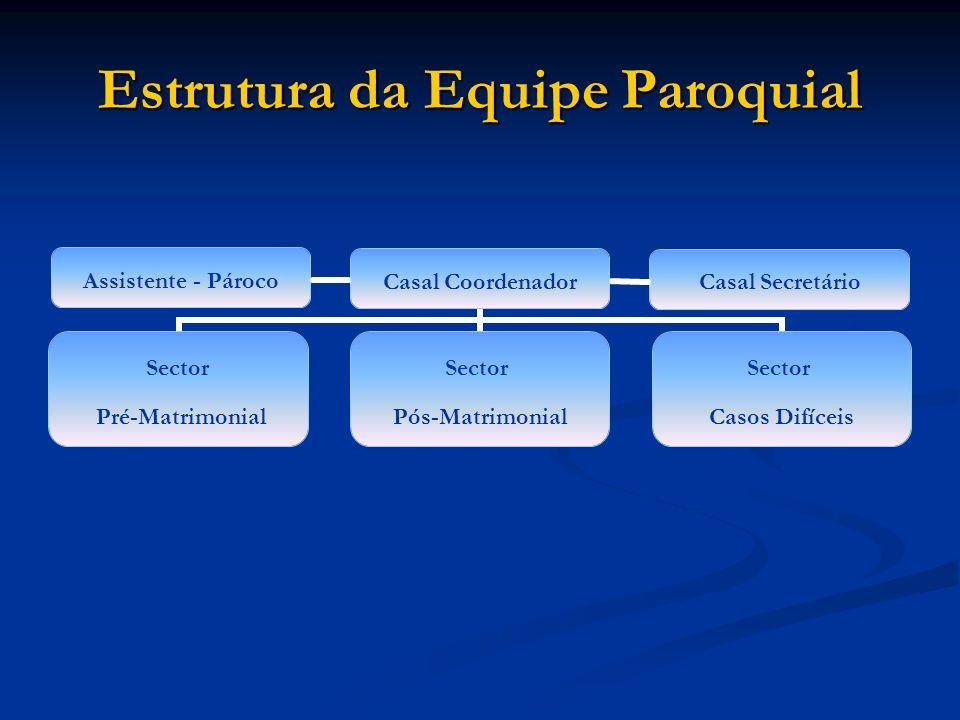 Estrutura da Equipe Paroquial