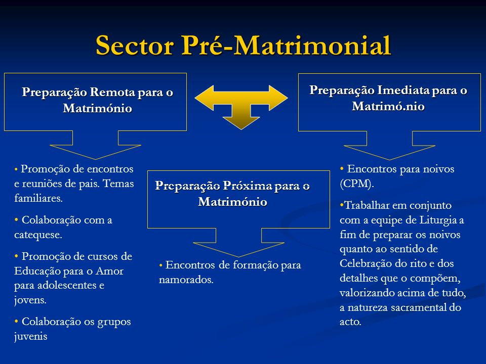 Sector Pré-Matrimonial