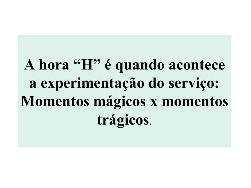 A hora H é quando acontece a experimentação do serviço: Momentos mágicos x momentos trágicos.