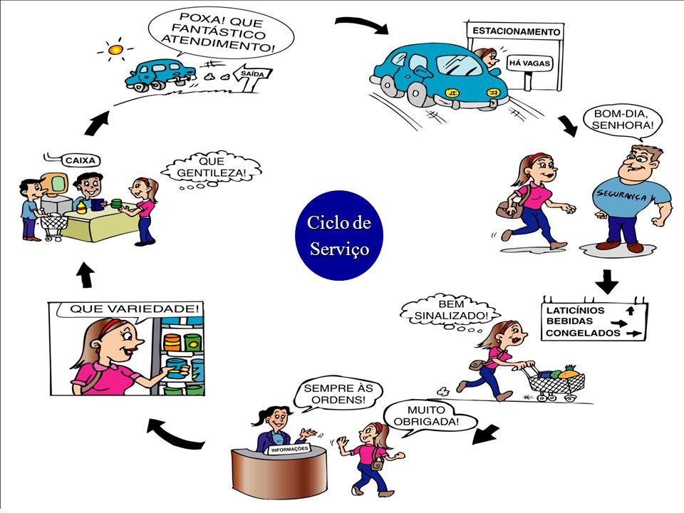 Ciclo de Serviço