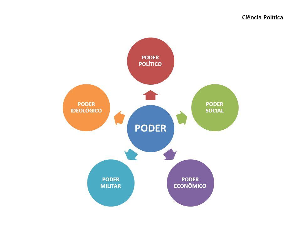 Ciência Política PODER PODER POLÍTICO PODER SOCIAL PODER ECONÔMICO